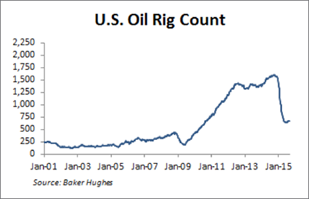 insight_chart_090215_us_oil_rig_count