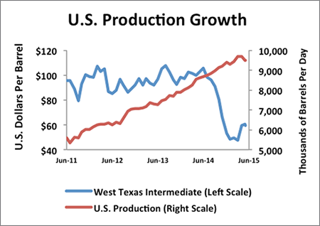 insight_chart_090215_us_production_growth